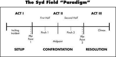 syd-field